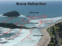 Refraction action